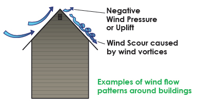 Diagram of negative wind pressure uplift on a roof.