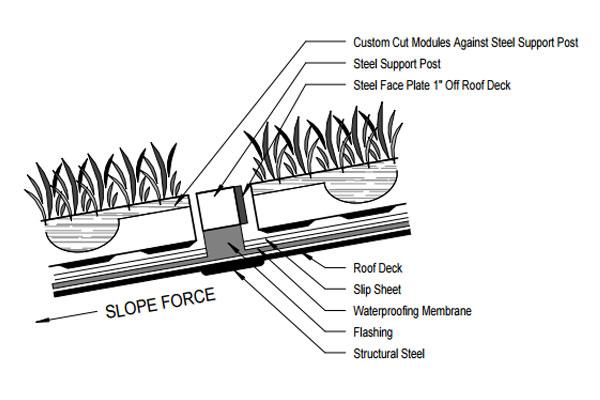 slope B